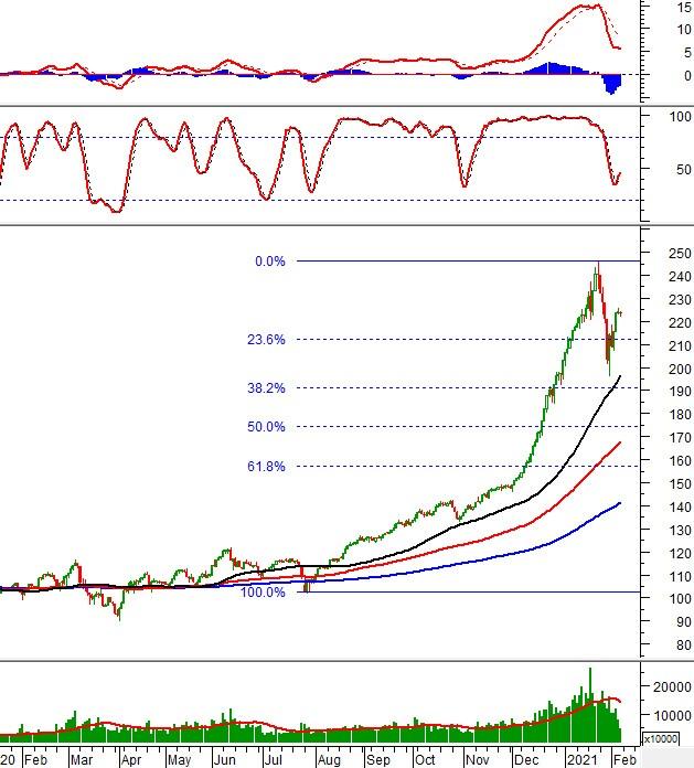 Phân tích kỹ thuật phiên chiều 05/02: VN-Index tiến gần trendline giảm ngắn hạn
