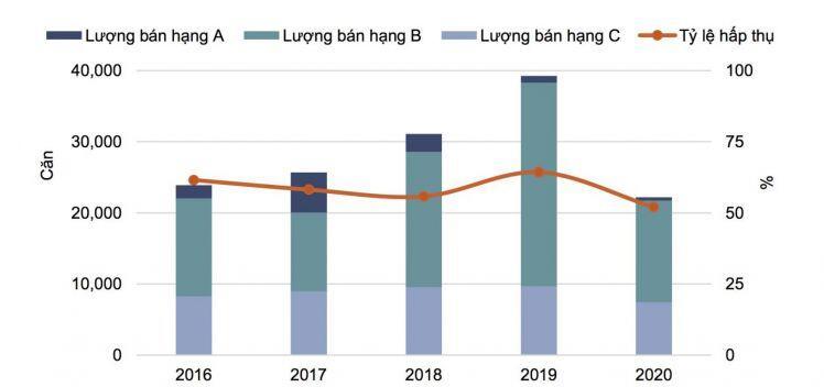 Hà Nội: Giá căn hộ không biến động lớn trong năm 2021