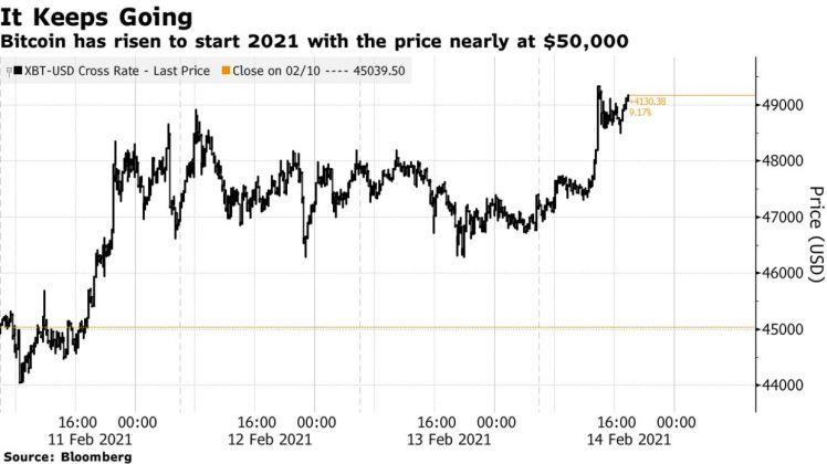 Bitcoin tiến gần mốc 50,000 USD
