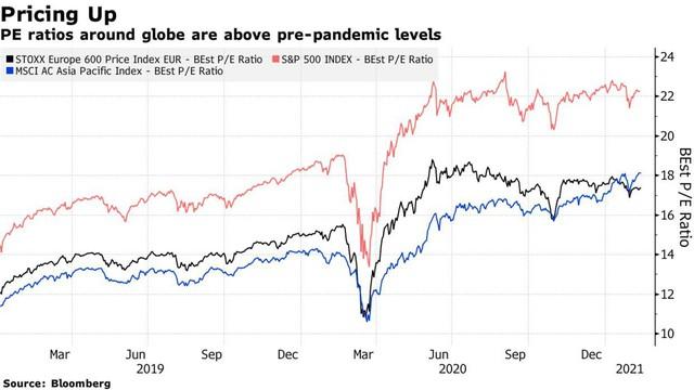 Thị trường chứng khoán đang ở đâu sau 1 năm Covid?