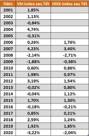 Chứng khoán sau Tết: Lịch sử nghiêng về khả năng tăng nhưng VN-Index đã giảm sau 'Tết Covid thứ nhất'