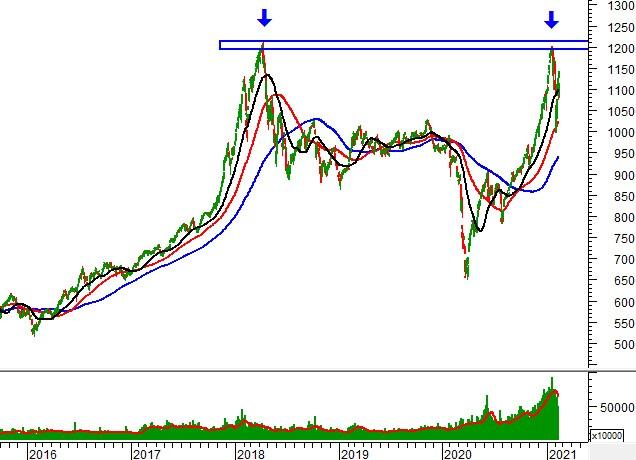 Phân tích kỹ thuật phiên chiều 17/02: Rising Window xuất hiện
