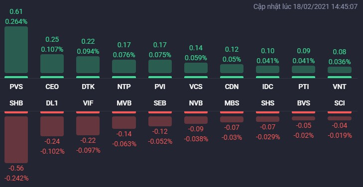 """VN-Index tăng gần 19 điểm nhờ """"cú giật"""" cuối phiên, cổ phiếu BĐS vẫn đua nhau bứt phá"""