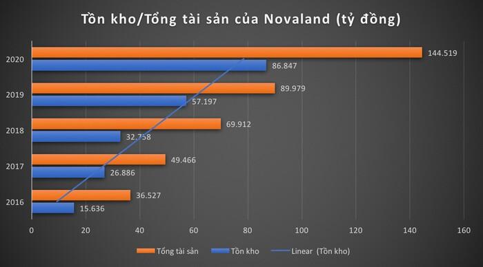 Nợ phình to, tồn kho tăng mạnh, Novaland đang kinh doanh ra sao?