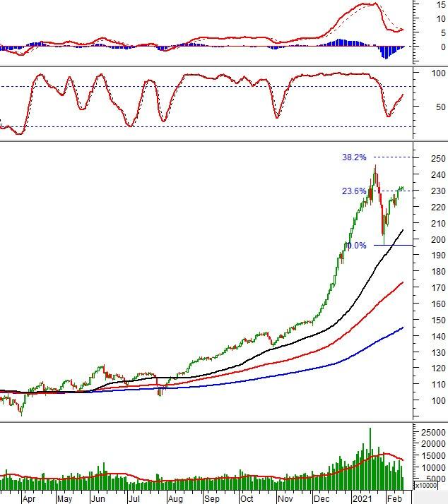 Phân tích kỹ thuật phiên chiều 22/02: VN-Index tiến vào vùng 1,180-1,210 điểm