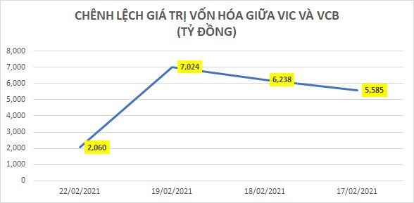 """Tỷ phú Phạm Nhật Vượng vay 2.800 tỷ đổ vào """"con cưng"""" VinFast và VinSmart"""