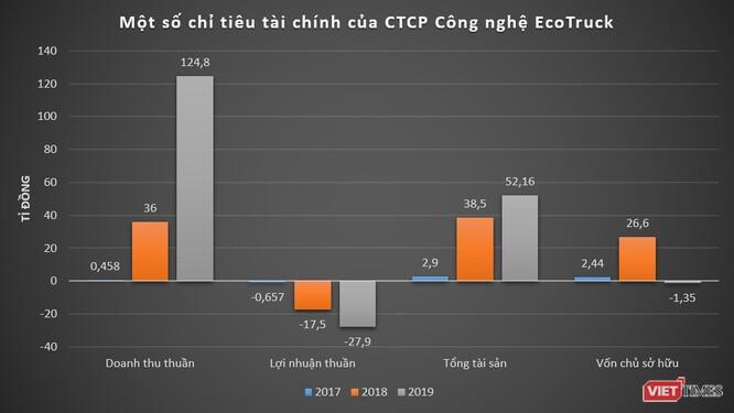 VNG rót vốn vào startup logistics EcoTruck, định giá hơn 400 tỉ đồng