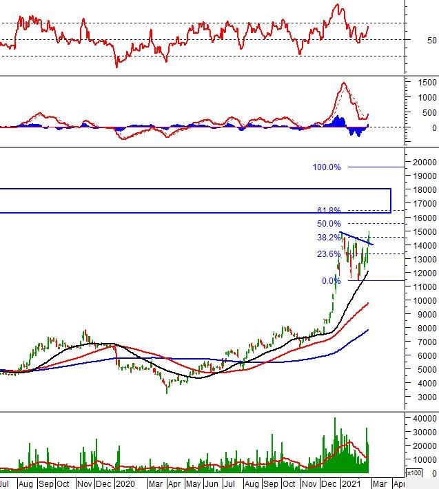 Phân tích kỹ thuật phiên chiều 23/02: VN-Index đang bắt đầu tích lũy?