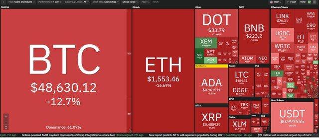 Giá Bitcoin hôm nay ngày 23/2: Bitcoin hứng chịu đợt sụt giảm giá mạnh nhất trong ngày xuống dưới 50.000 USD, thị trường chao đảo