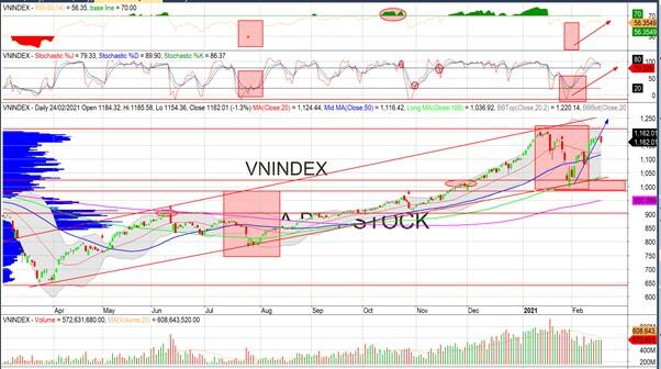 Nhận định thị trường chứng khoán ngày 25/2: Hồi phục?