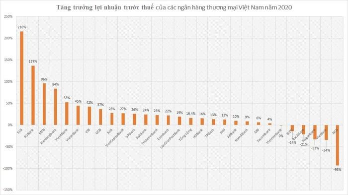 Bóc tách tăng trưởng lợi nhuận của ngân hàng Việt trong 'năm Covid thứ nhất'