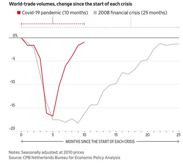 Thương mại toàn cầu bùng nổ trở lại sau đại dịch