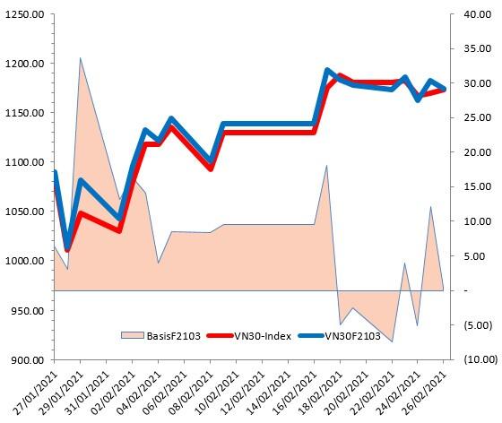 Chứng khoán phái sinh Tuần 01-05/03/2021: VN30-Index tiếp tục test vùng đỉnh lịch sử