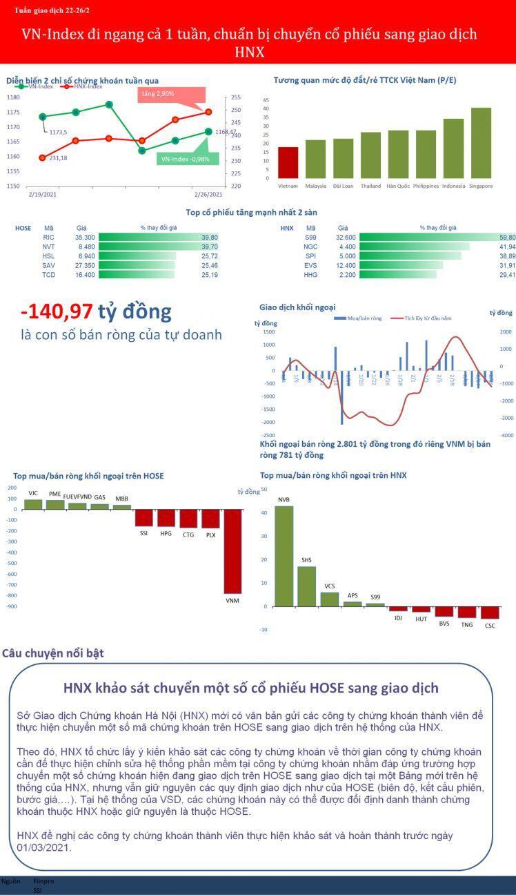 [BizSTOCK] VN-Index đi ngang nguyên một tuần, có thể chuyển cổ phiếu từ HoSE sang HNX