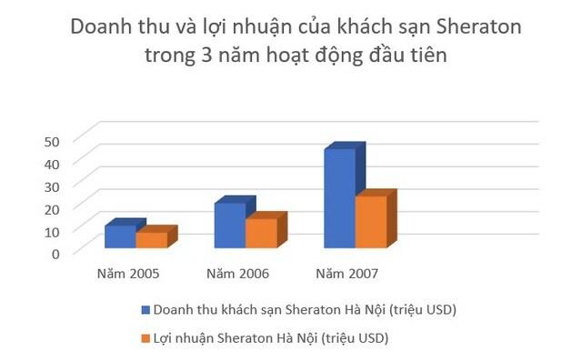 """Khách sạn Sheraton Hà Nội: Doanh thu """"thụt lùi"""" cả thập kỷ"""