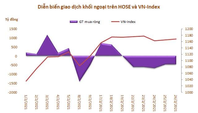 Khối ngoại bán ròng 5 tháng liên tiếp trên HoSE với 15.600 tỷ đồng
