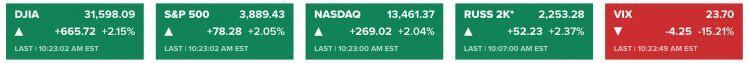 Nỗi sợ lợi suất tan biến, Dow Jones tăng hơn 665 điểm