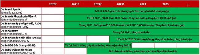 VDSC: Lợi nhuận năm 2021 của Hóa chất Đức Giang có thể tăng 11,3% chưa tính đến đóng góp từ bất động sản