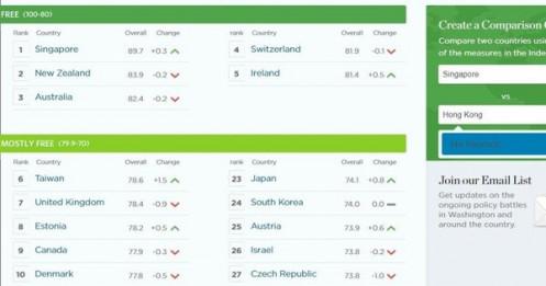 Xếp hạng nền kinh tế tự do nhất thế giới: Hong Kong rơi từ top đầu xuống 107