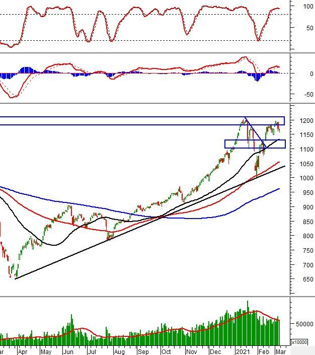 Vietstock Weekly 08-12/03/2021: VN-Index sẽ test lại vùng đỉnh lịch sử?