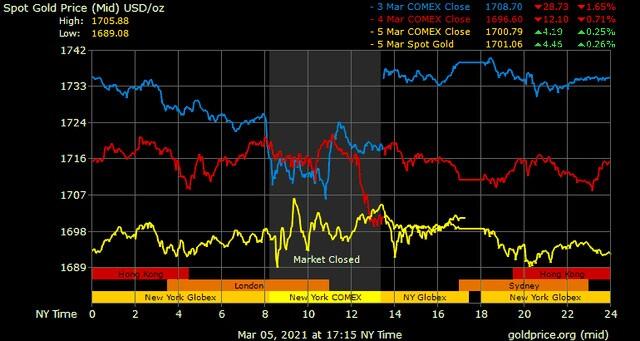 Giá vàng hôm nay ngày 7/3: Tuần qua, giá vàng mất tới 600.000 đồng/lượng