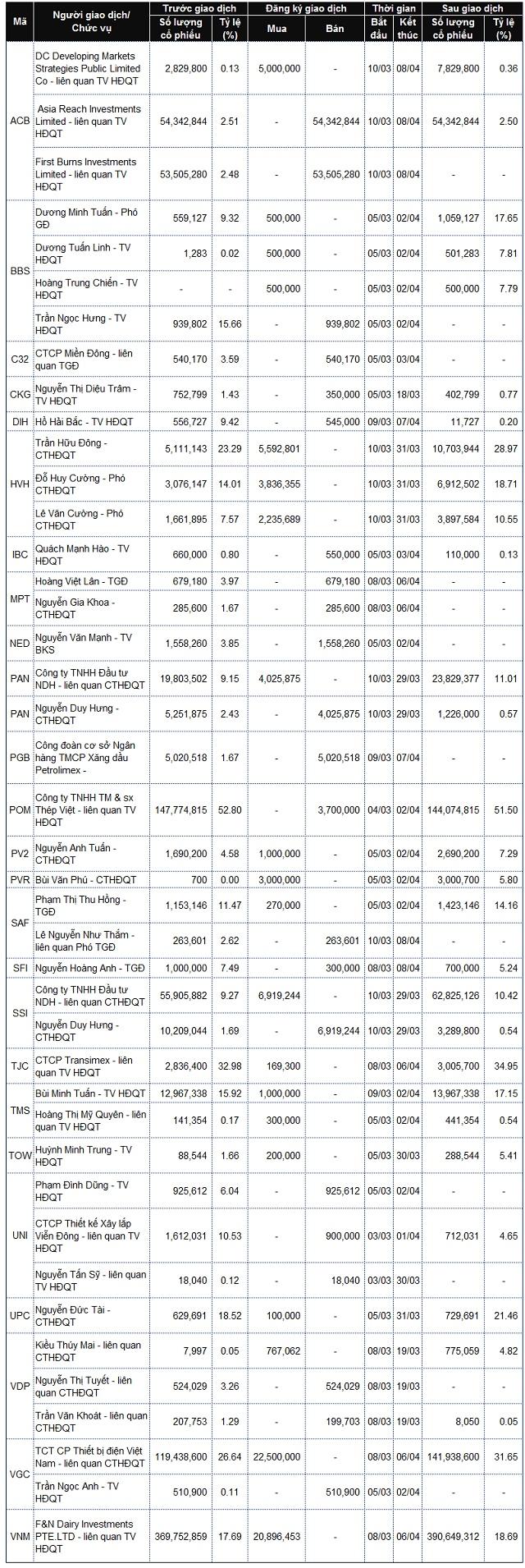 Lãnh đạo mua bán cổ phiếu: Các giao dịch lớn tại VGC, HNG, ACB và FLC