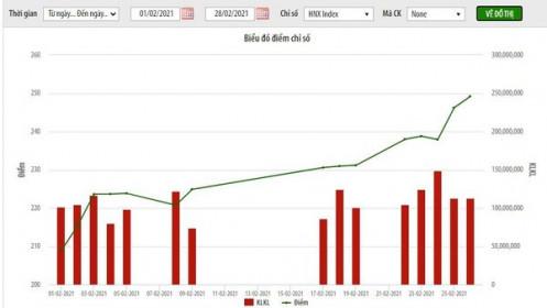 Thanh khoản HNX giảm gần 23% trong tháng 2, SHB giao dịch lớn nhất