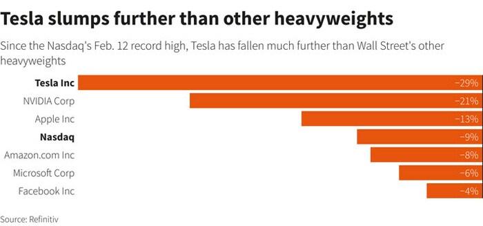 """""""Hạn"""" của Elon Musk: Một năm Tesla ba lần chứng kiến vốn hóa """"bốc hơi"""" một phần ba giá trị"""