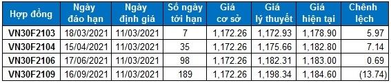 Chứng khoán phái sinh 11/03/2021: VN30-Index nhận được sự hỗ trợ ở ngưỡng Fibonacci Projection 38.2%