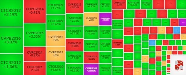 Thị trường chứng quyền 11/03/2021: CVPB2013 và CMBB2008 đang được định giá hấp dẫn