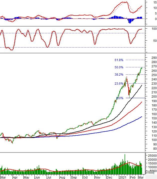 Phân tích kỹ thuật phiên chiều 10/03: Xuất hiện lực mua ở vùng giá thấp