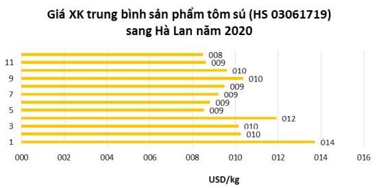 Nhiều lực đẩy dồn dập, mục tiêu xuất khẩu tôm đạt kim ngạch 4,5 tỷ USD không quá xa vời