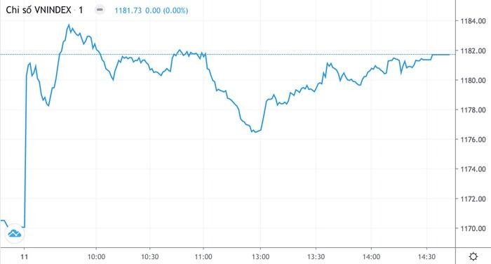 Ngân hàng dẫn rổ blue-chips nâng VN-Index tăng gần 12 điểm
