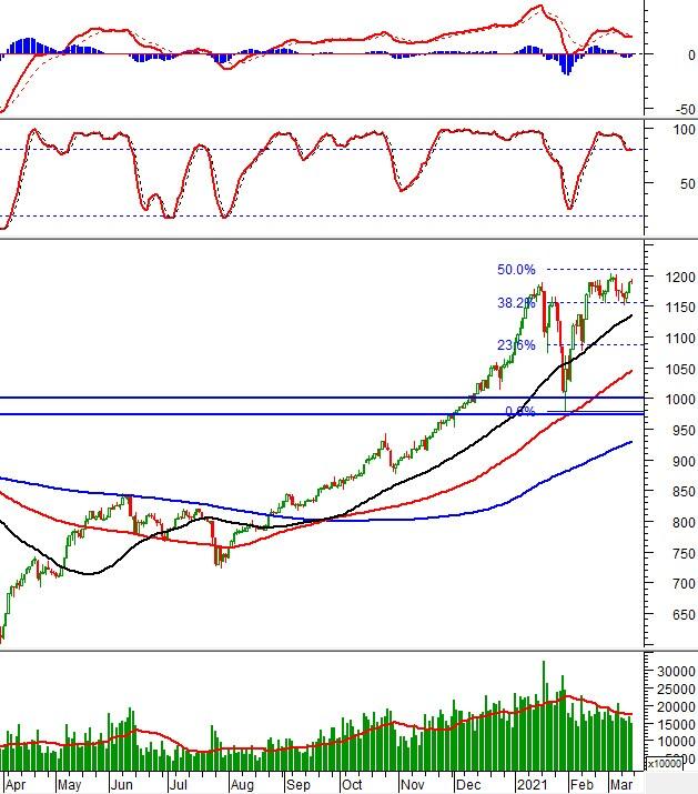 Chứng khoán phái sinh Tuần 15-19/03/2021: Chờ đợi tín hiệu của VN30-Index tại vùng đỉnh lịch sử