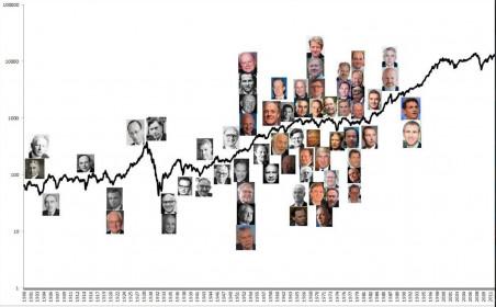 11 nhà đầu tư vĩ đại nhất lịch sử nhân loại