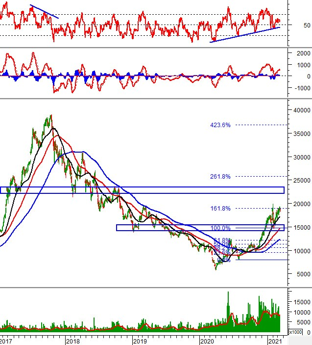 Phân tích kỹ thuật phiên chiều 15/03: VN-Index tiếp tục trạng thái giằng co
