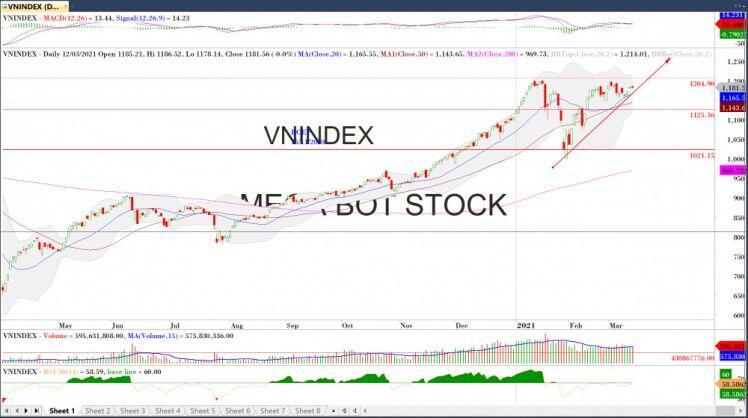 Nhận định thị trường chứng khoán ngày 15/03: VN-Index tích lũy trước ngưỡng cửa lịch sử 1200 điểm