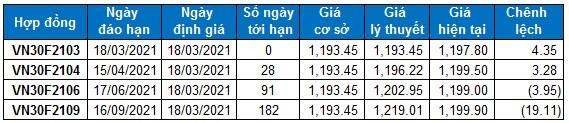 Chứng khoán phái sinh 18/03/2021: Khối lượng giao dịch của VN30-Index được cải thiện