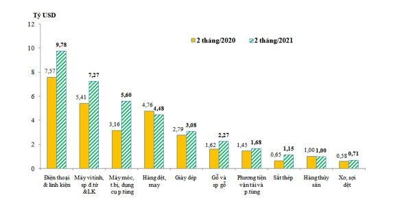Nhóm hàng hóa xuất nhập khẩu chủ lực giảm gần 10 tỷ USD trong tháng 2