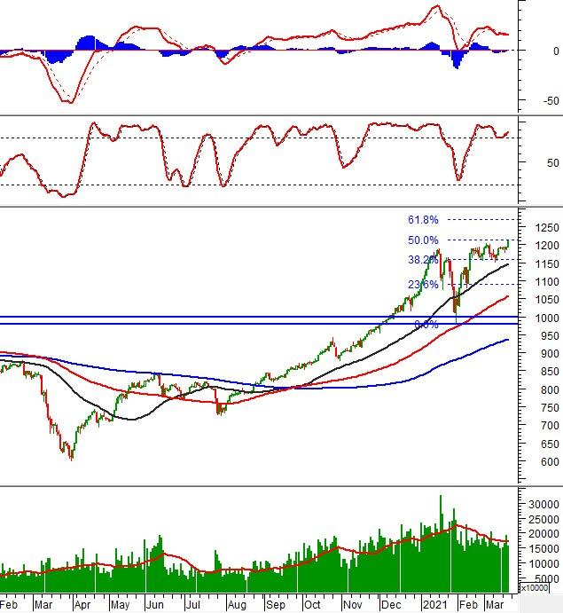 Chứng khoán phái sinh 19/03/2021: Mở Long khi VN30-Index vượt ngưỡng Fibonacci Projection 50%