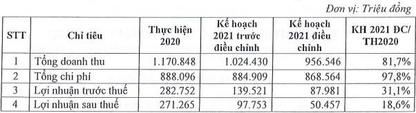 Lo ngại tình hình dịch bệnh, OCH tiếp tục giảm chỉ tiêu kế hoạch 2021