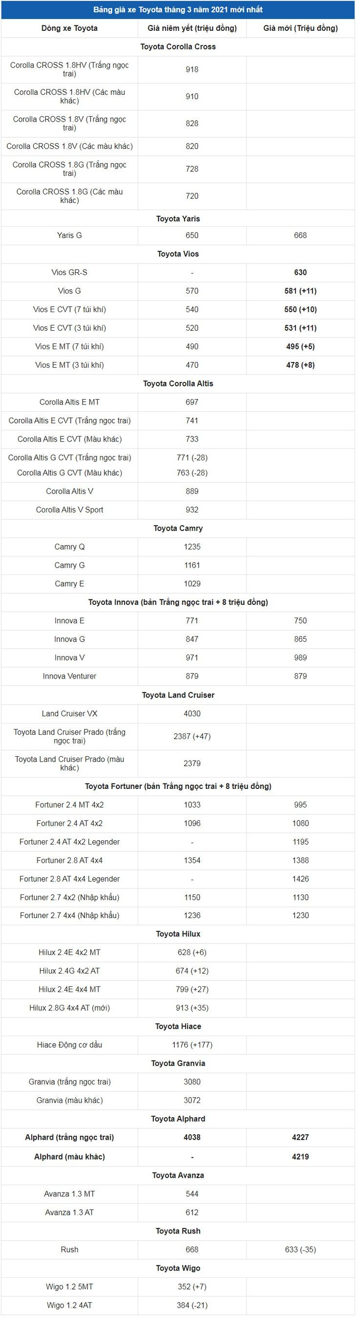 Giá xe ô tô Toyota tháng 3/2021: Dao động từ 352 triệu đến 4,227 tỷ đồng