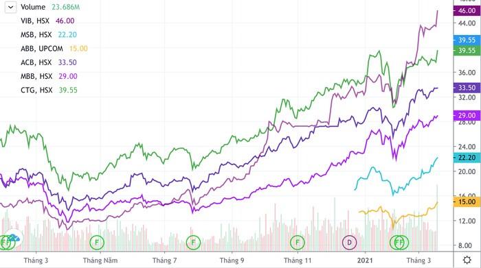 Vì sao cổ phiếu ngân hàng lũ lượt vượt đỉnh trong tháng 3?