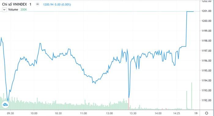 """ATC kéo loạt cổ phiếu lớn """"bốc đầu"""", VN-Index vượt 1.200 điểm"""