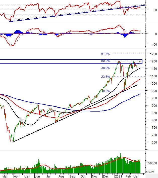 Phân tích kỹ thuật phiên chiều 19/03: VN-Index tạm dừng dưới mức 1,200 điểm