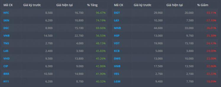 VN-Index vượt mốc 1.200, cổ phiếu nào sinh lời nhất tuần qua?