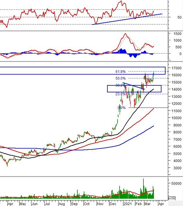Phân tích kỹ thuật phiên chiều 23/03: VN-Index xuất hiện rung lắc mạnh