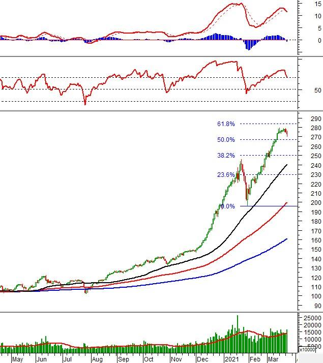 Vietstock Daily 24/03: Sắc đỏ bao trùm thị trường