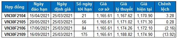 Chứng khoán phái sinh 25/03/2021: Mở Short khi VN30-Index rơi xuống dưới vùng 1,150-1,160 điểm