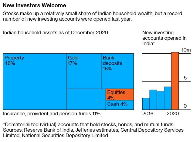 """Hàng triệu nhà đầu tư trẻ Ấn Độ """"cưỡi sóng"""" chứng khoán"""